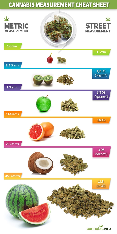 Cannabis measurement cheat sheet