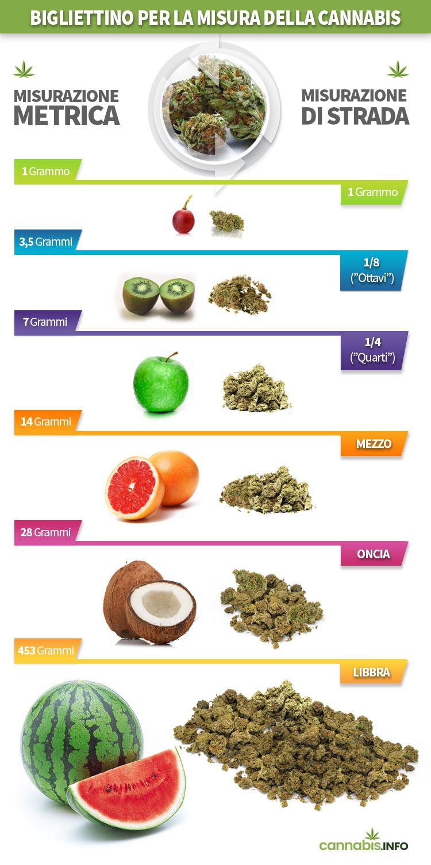 Bigliettino per la misura della cannabis
