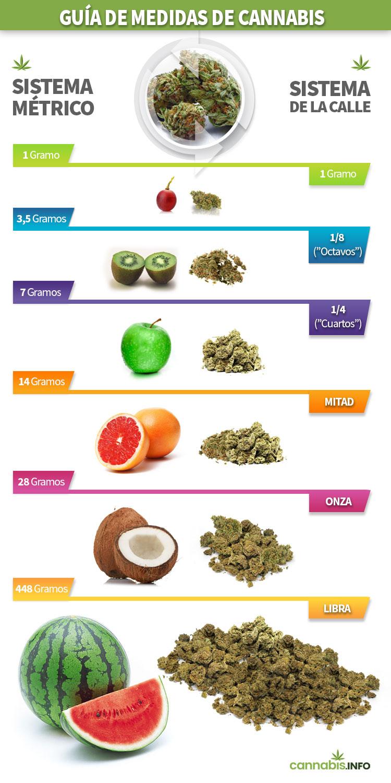Guía de medidas de cannabis