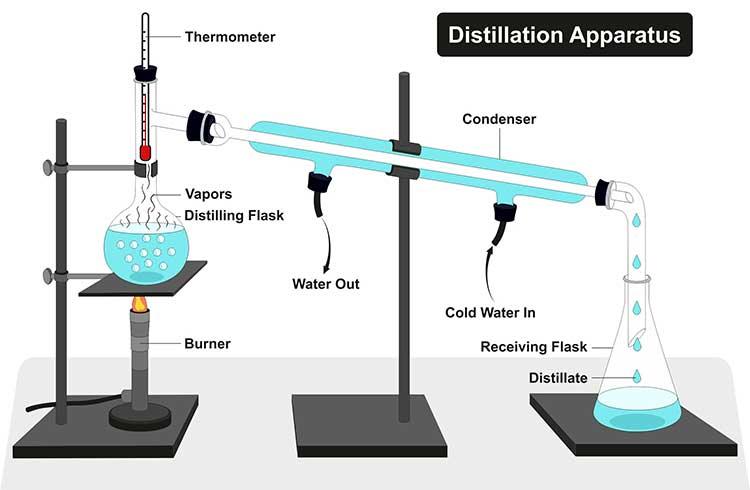 Cómo funciona la destilación