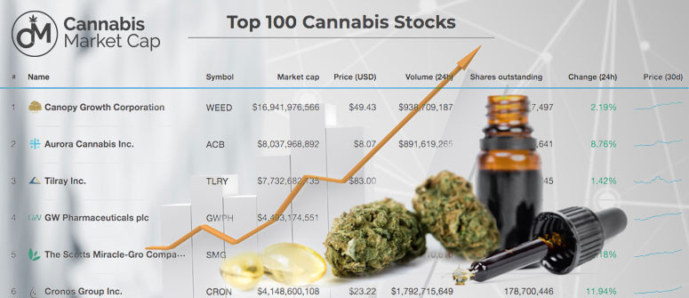 CannabisMarketCap: An up-to-date list of all marijuana stocks