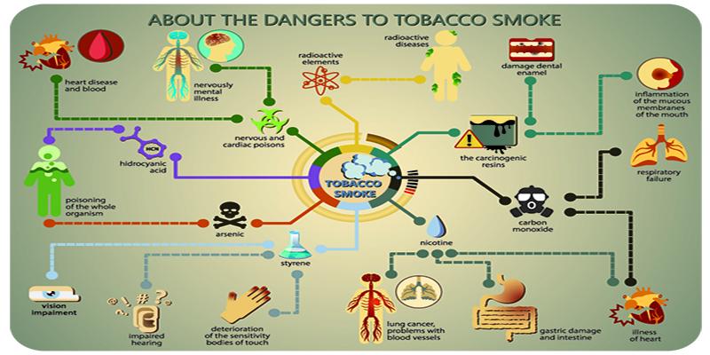 Cómo afecta a la piel fumar